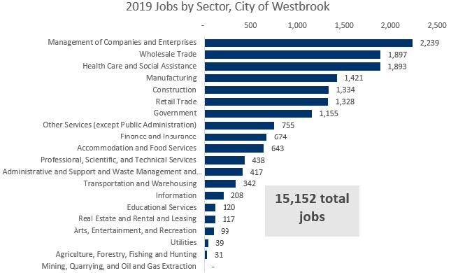 Jobs by sector